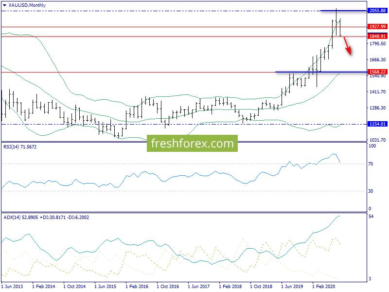 Недельный обзор. S&P500, нефть Brent, золото